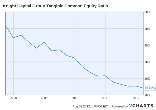 KCG Tangible Common Equity Ratio Chart