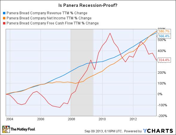 PNRA Revenue TTM Chart