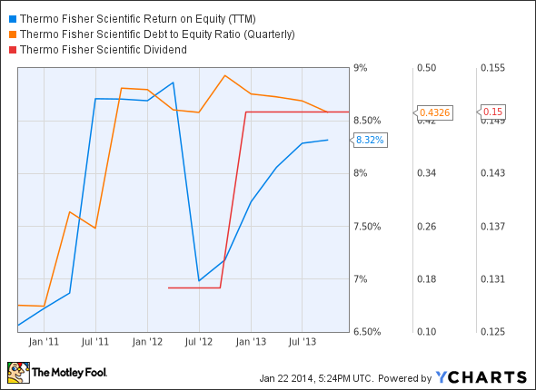 TMO Total Return Price Chart