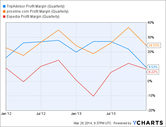 TRIP Profit Margin (Quarterly) Chart