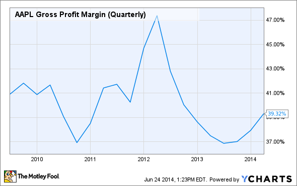 Apple stock, AAPL Gross Profit Margin (Quarterly) Chart