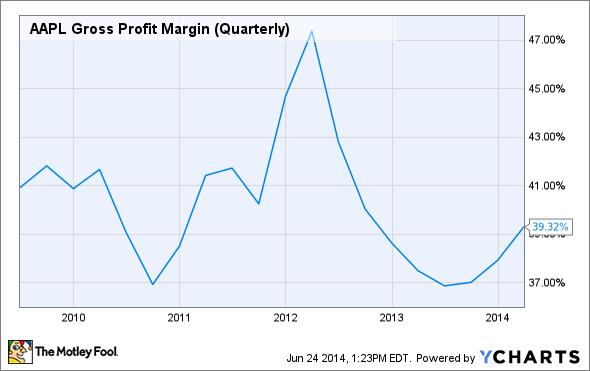 Apple stock, AAPL Gross Profit Margin (Quarterly) Chart