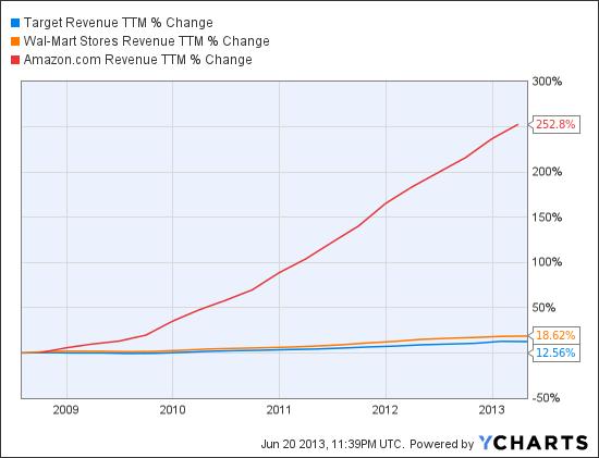 TGT Revenue TTM Chart