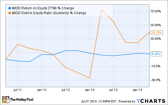 MIDD Return on Equity (TTM) Chart