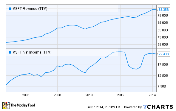 MSFT Revenue (TTM) Chart