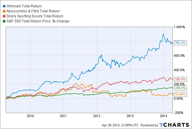 WINA Total Return Price Chart