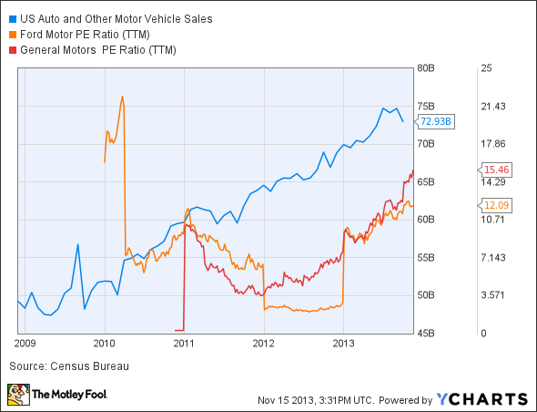 US Auto and Other Motor Vehicle Sales Chart