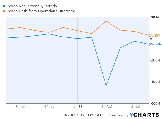 ZNGA Net Income Quarterly Chart