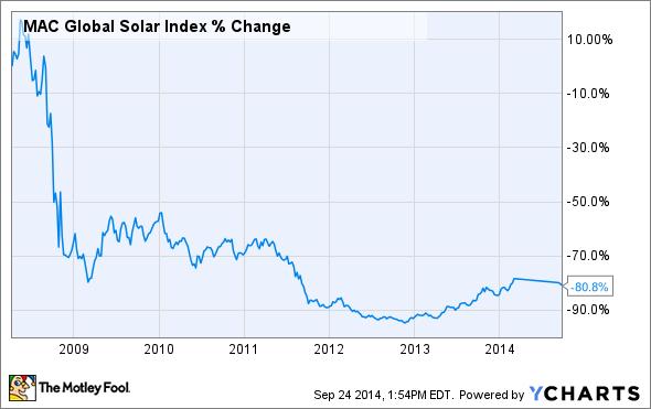 ^SUNI Chart
