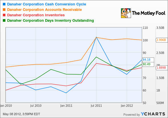 DHR Cash Conversion Cycle Chart