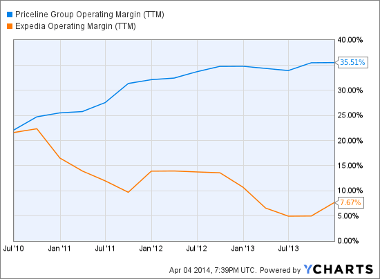 PCLN Operating Margin (TTM) Chart