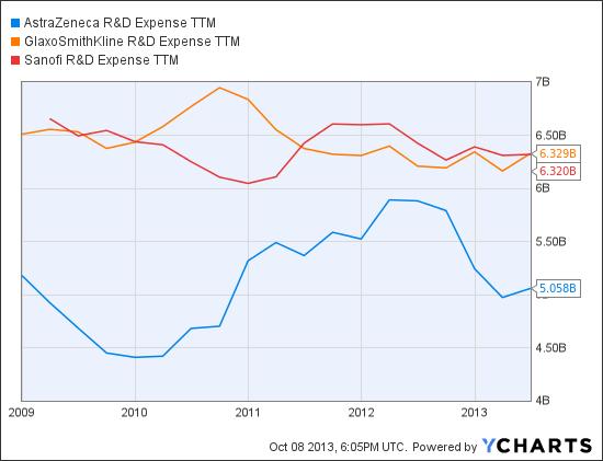 AZN R&D Expense TTM Chart