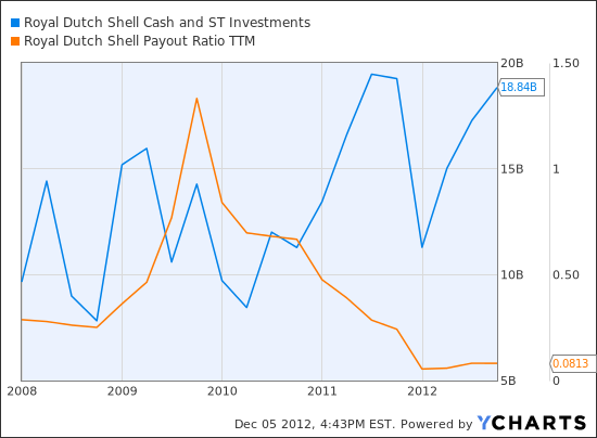 RDS.B Cash and ST Investments  Chart