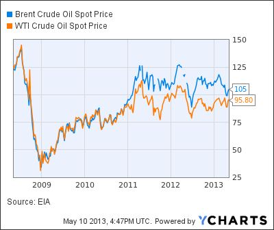 Spread trading strategies in the crude oil futures market