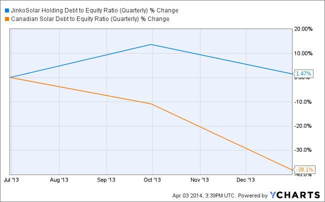 JKS Debt to Equity Ratio (Quarterly) Chart