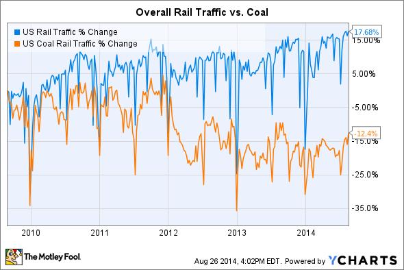 US Rail Traffic Chart