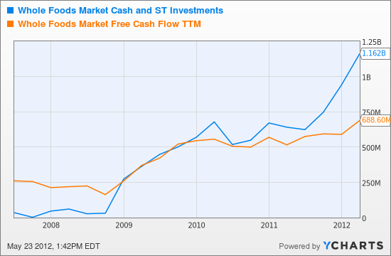 WFM Cash and ST Investments Chart