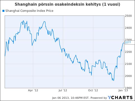 ^SSEC Chart