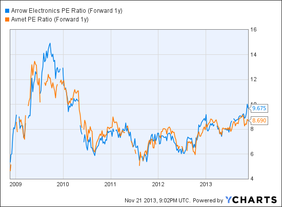 ARW PE Ratio (Forward 1y) Chart