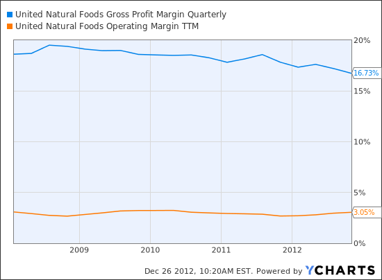 UNFI Gross Profit Margin Quarterly Chart