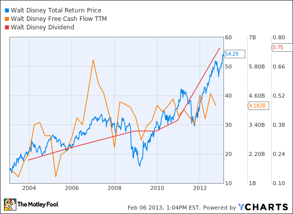 DIS Total Return Price Chart