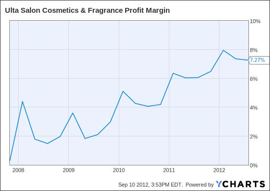 ULTA Profit Margin Chart