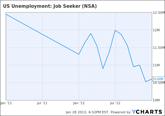 US Unemployment: Job Seeker Chart