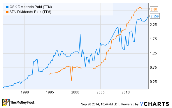 GSK Dividends Paid (TTM) Chart