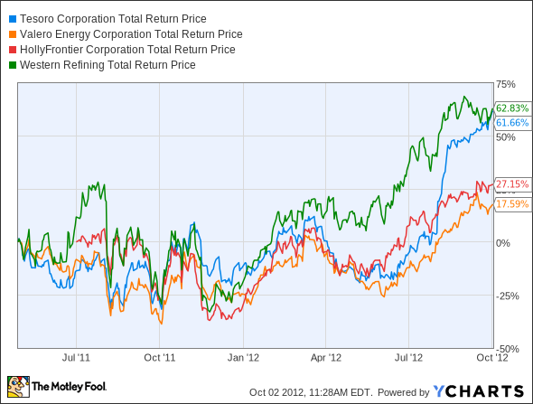 TSO Total Return Price Chart