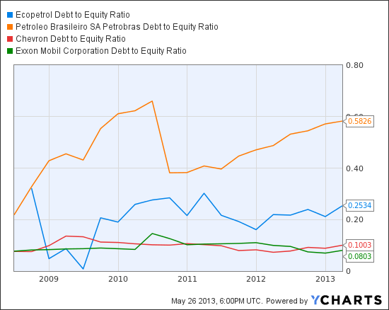 EC Debt to Equity Ratio Chart