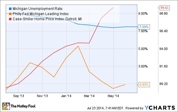 Michigan Unemployment Rate Chart