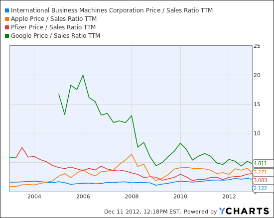 IBM Price / Sales Ratio TTM Chart