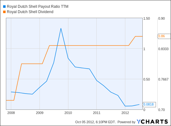 RDSA Payout Ratio TTM Chart