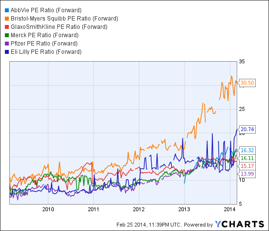 ABBV PE Ratio (Forward) Chart