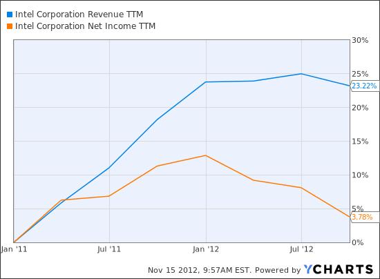 INTC Revenue TTM Chart