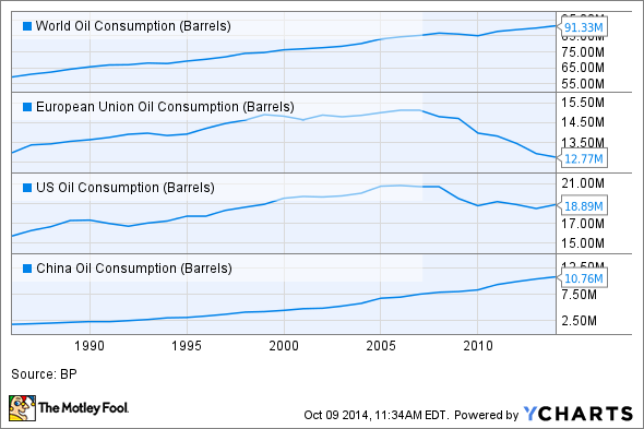 World Oil Consumption Chart