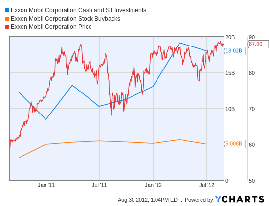 XOM Cash and ST Investments Chart