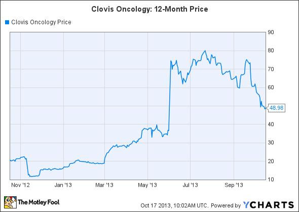 CLVS Chart