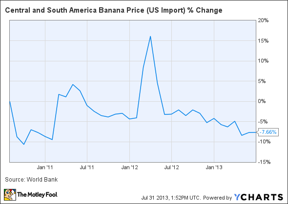 Central and South America Banana Price (US Import) Chart