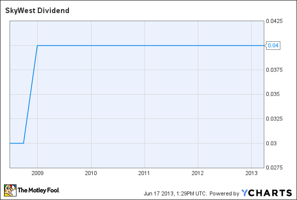 SKYW Dividend Chart