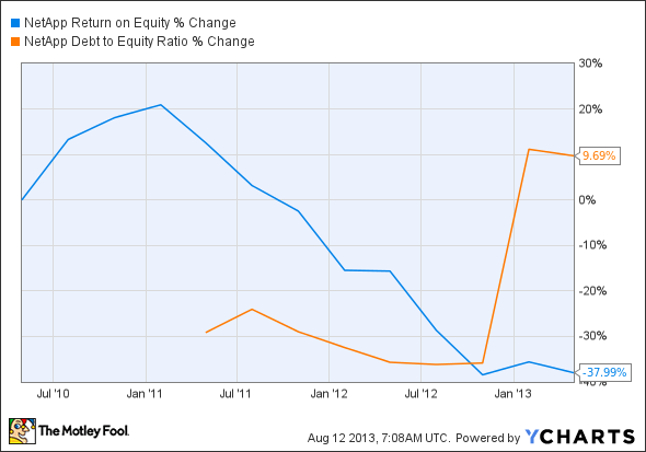 NTAP Return on Equity Chart