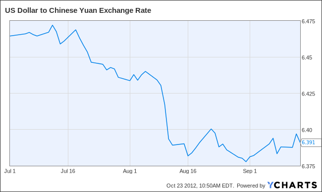 US Dollar to Chinese Yuan Exchange Rate Chart