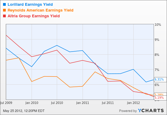 LO Earnings Yield Chart