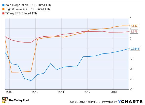 ZLC EPS Diluted TTM Chart