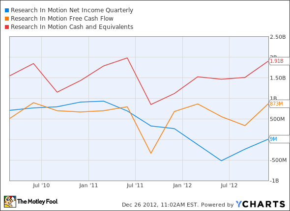 RIMM Net Income Quarterly Chart