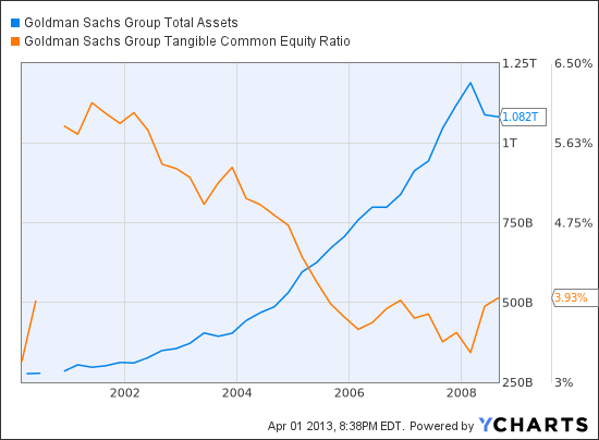 GS Total Assets Chart