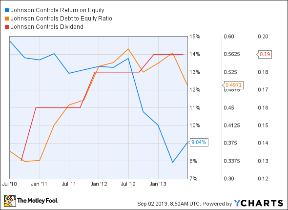 JCI Return on Equity Chart