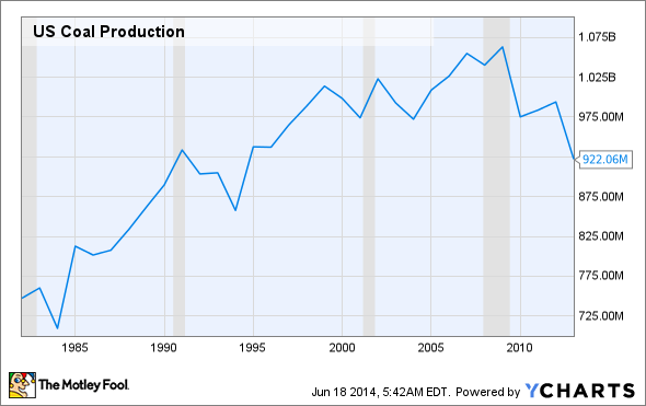 US Coal Production Chart