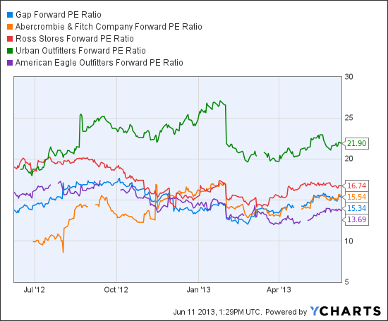GPS Forward PE Ratio Chart