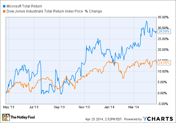 MSFT Total Return Price Chart